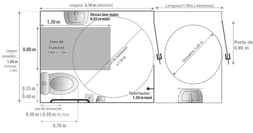Fantastique Zoom sur Les installations nécessaire concernant les Personnes à LD-61